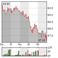RECKITT BENCKISER Aktie 5-Tage-Chart