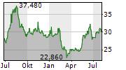 RECRUIT HOLDINGS CO LTD Chart 1 Jahr