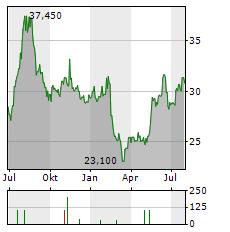 RECRUIT HOLDINGS Aktie Chart 1 Jahr