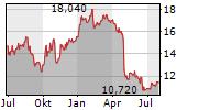 RECTICEL SA Chart 1 Jahr