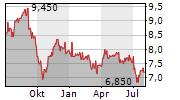 RED ELECTRICA CORPORACION SA ADR Chart 1 Jahr
