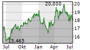 RED ELECTRICA CORPORACION SA Chart 1 Jahr