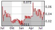 RED LAKE GOLD INC Chart 1 Jahr