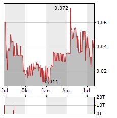 RED LAKE GOLD Aktie Chart 1 Jahr