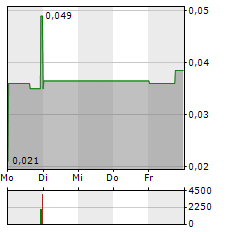 RED LAKE GOLD Aktie 5-Tage-Chart
