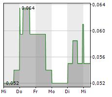 RED LIGHT HOLLAND CORP Chart 1 Jahr
