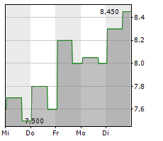 RED ROBIN GOURMET BURGERS INC Chart 1 Jahr