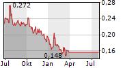 REDCO PROPERTIES GROUP LTD Chart 1 Jahr