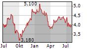 REDDE NORTHGATE PLC Chart 1 Jahr