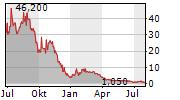 REDHILL BIOPHARMA LTD ADR Chart 1 Jahr