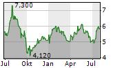 REDROW PLC Chart 1 Jahr