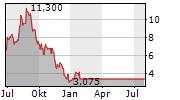 REEDS INC Chart 1 Jahr