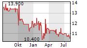 REGENBOGEN AG Chart 1 Jahr