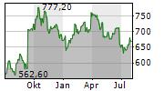 REGENERON PHARMACEUTICALS INC Chart 1 Jahr