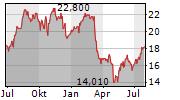 REGIONS FINANCIAL CORPORATION Chart 1 Jahr
