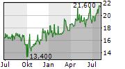 REINET INVESTMENTS SCA Chart 1 Jahr