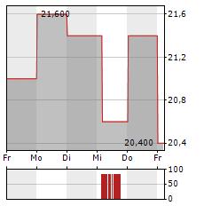 REINET INVESTMENTS SCA Aktie 5-Tage-Chart