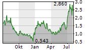 REKOR SYSTEMS INC Chart 1 Jahr