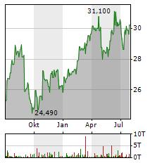 RELX PLC Aktie Chart 1 Jahr