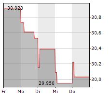 RELX PLC Chart 1 Jahr