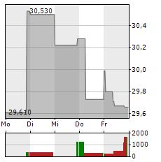 RELX PLC Aktie 5-Tage-Chart
