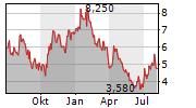 REMEGEN CO LTD Chart 1 Jahr