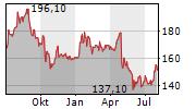 REMY COINTREAU SA Chart 1 Jahr