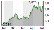 REN REDES ENERGETICAS NACIONAIS SGPS SA Chart 1 Jahr