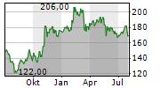 RENAISSANCERE HOLDINGS LTD Chart 1 Jahr