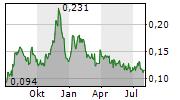 RENASCOR RESOURCES LIMITED Chart 1 Jahr
