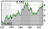 RENAULT SA ADR Chart 1 Jahr