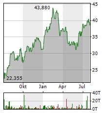 RENAULT Aktie Chart 1 Jahr