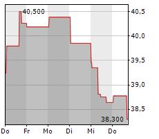 RENAULT SA Chart 1 Jahr