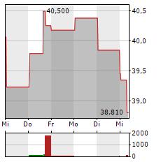 RENAULT Aktie 1-Woche-Intraday-Chart