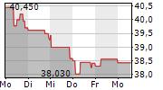 RENAULT SA 1-Woche-Intraday-Chart