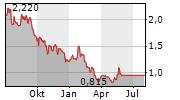 RENERGEN LIMITED CDIS Chart 1 Jahr