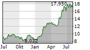 RENESAS ELECTRONICS CORPORATION Chart 1 Jahr