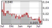 RENFORTH RESOURCES INC Chart 1 Jahr