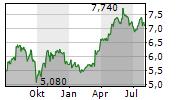 RENTOKIL INITIAL PLC Chart 1 Jahr