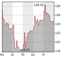 REPLY SPA Chart 1 Jahr