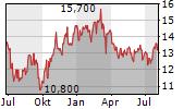 REPSOL SA ADR Chart 1 Jahr