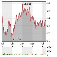 REPSOL Aktie Chart 1 Jahr
