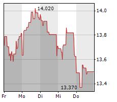 REPSOL SA Chart 1 Jahr