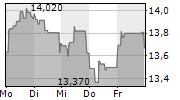REPSOL SA 1-Woche-Intraday-Chart