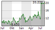 RESOLUTE FOREST PRODUCTS INC Chart 1 Jahr
