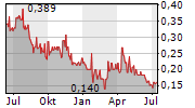 RESOLUTE MINING LIMITED Chart 1 Jahr
