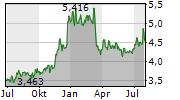 RESONA HOLDINGS INC Chart 1 Jahr