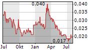 RESPIRI LIMITED Chart 1 Jahr