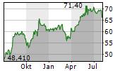 RESTAURANT BRANDS INTERNATIONAL INC Chart 1 Jahr