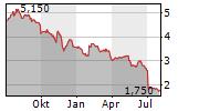 RESTORE PLC Chart 1 Jahr